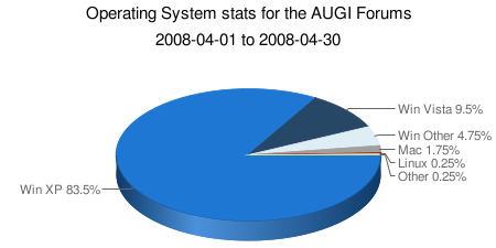 Operating System stats for the AUGI Forums, April 2008