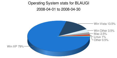 Operating System stats for BLAUGI, April 2008